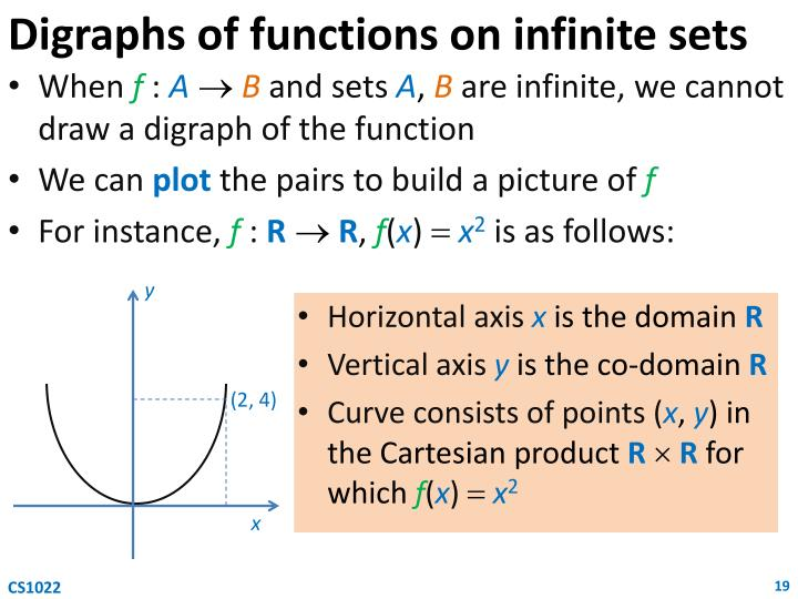 Digraphs of functions on infinite sets