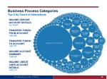 business process categories top 5 by count of interactions