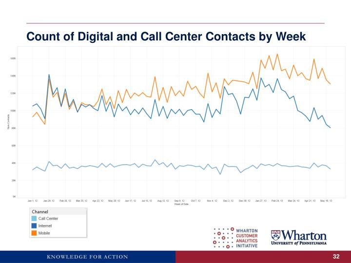 Count of Digital and Call Center Contacts by Week