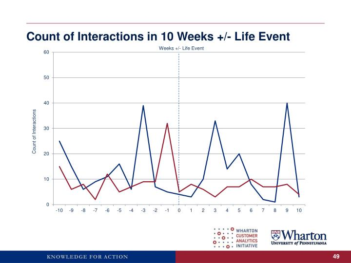 Count of Interactions in 10 Weeks +/- Life Event