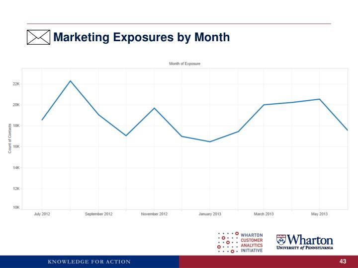 Marketing Exposures by Month