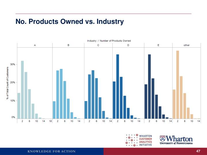 No. Products Owned vs. Industry
