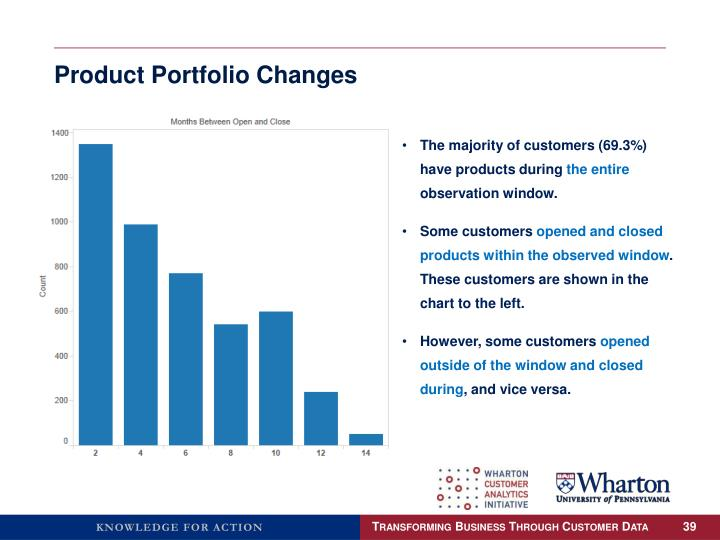 Product Portfolio Changes