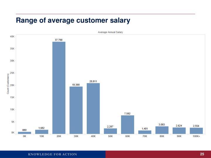Range of average customer salary