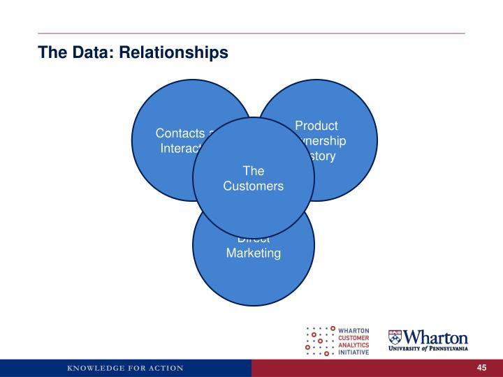 The Data: Relationships