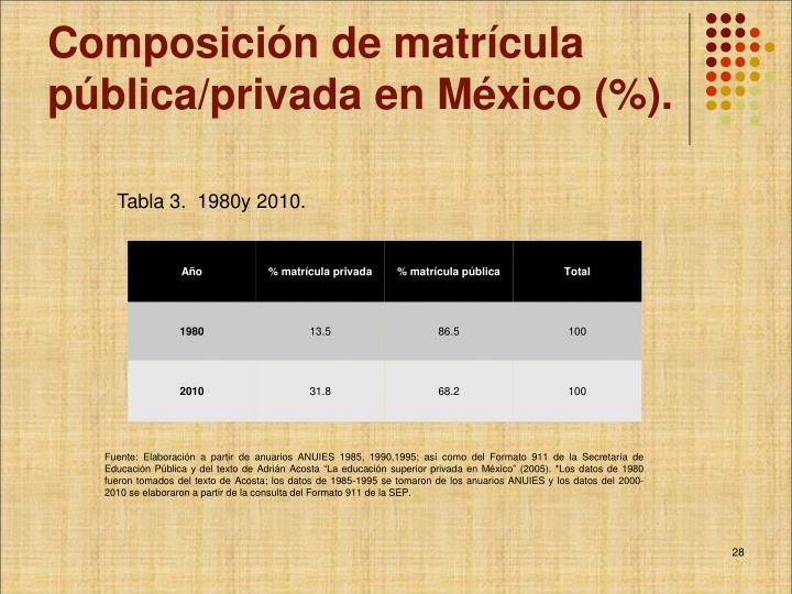 Composición de matrícula pública/privada en México (%).