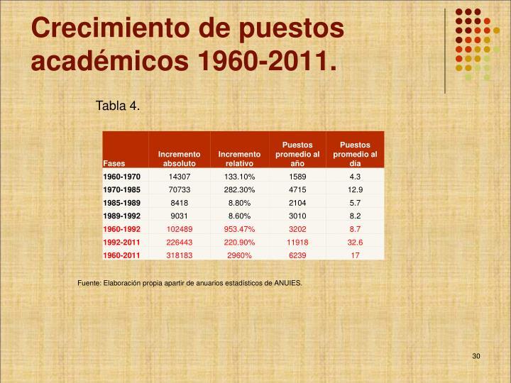Crecimiento de puestos académicos 1960-2011.