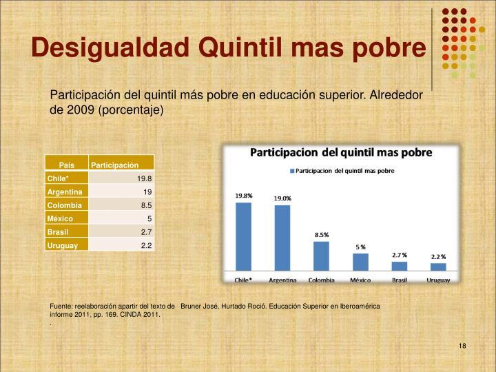 Desigualdad Quintil mas pobre
