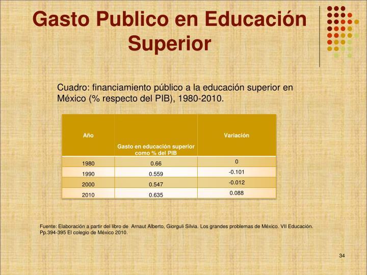 Gasto Publico en Educación