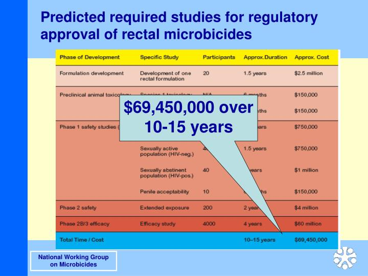 Predicted required studies for regulatory approval of rectal microbicides