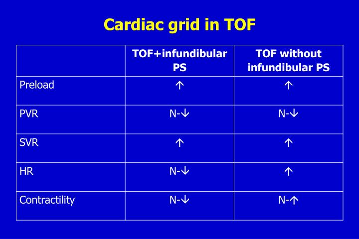 Cardiac grid in TOF