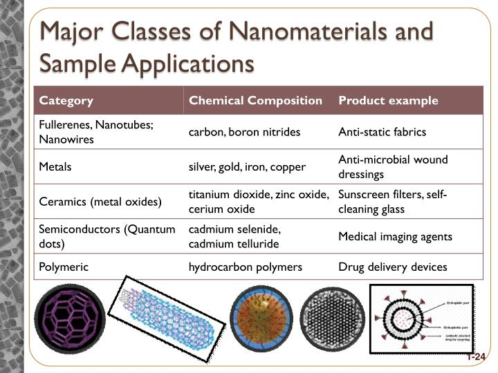 Major Classes of Nanomaterials and Sample Applications