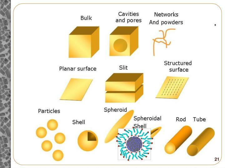 Nanomaterials Exhibit Diversity in…