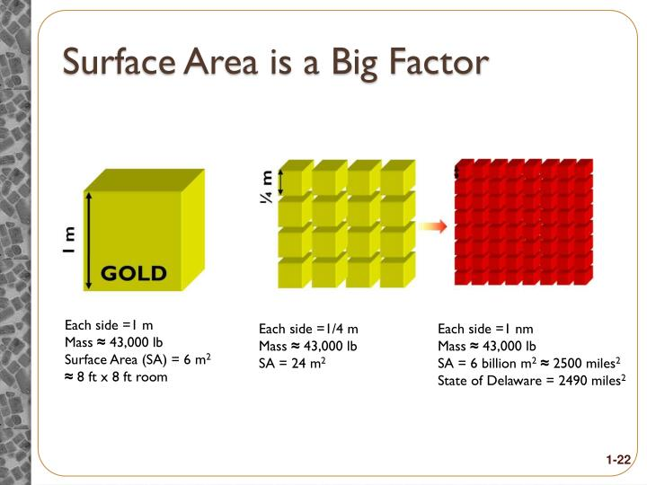 Surface Area is a Big Factor