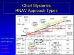 chart mysteries rnav approach types