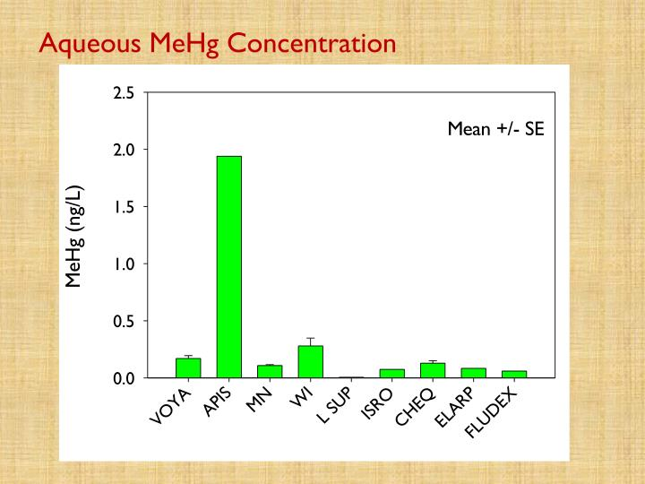 Aqueous MeHg Concentration