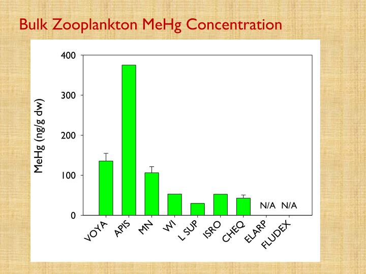 Bulk Zooplankton MeHg Concentration
