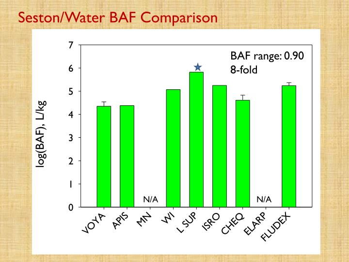 Seston/Water BAF Comparison