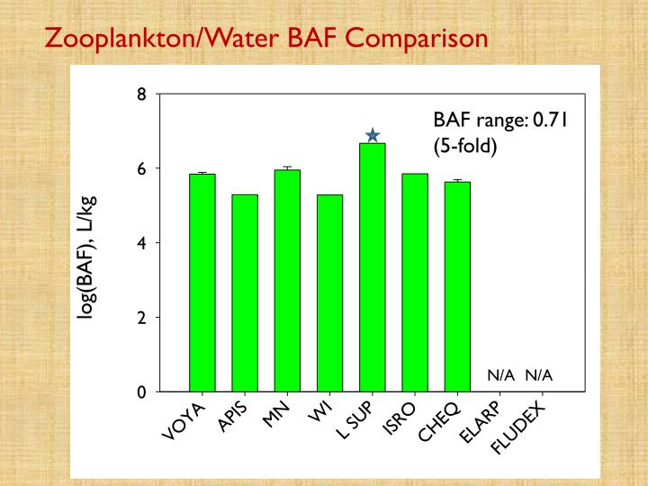 Zooplankton/Water BAF Comparison