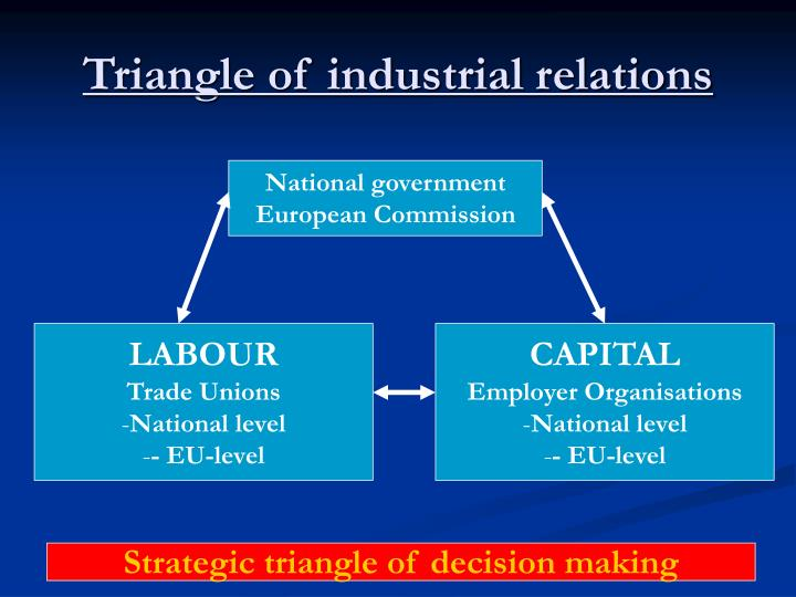 Triangle of industrial relations