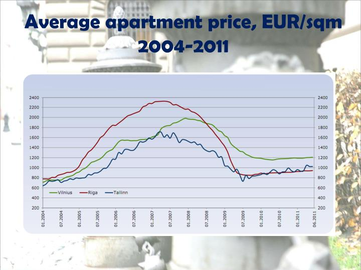 Average apartment price, EUR/sqm