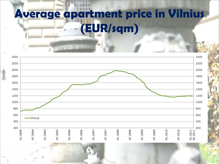 Average apartment price in Vilnius (EUR/sqm)