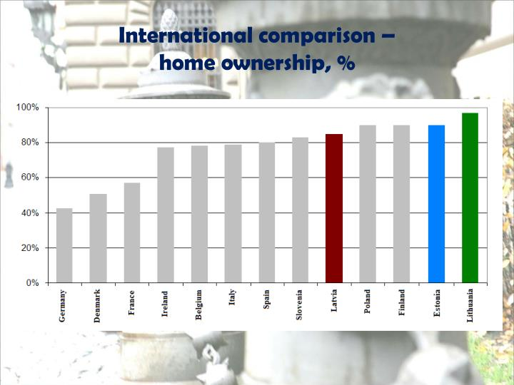 International comparison –