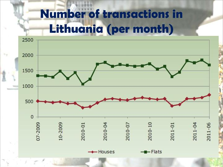 Number of transactions in Lithuania (per month)