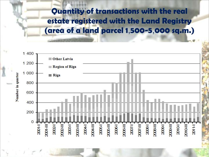 Quantity of transactions with the