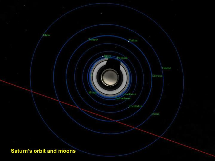 Saturn's orbit and moons