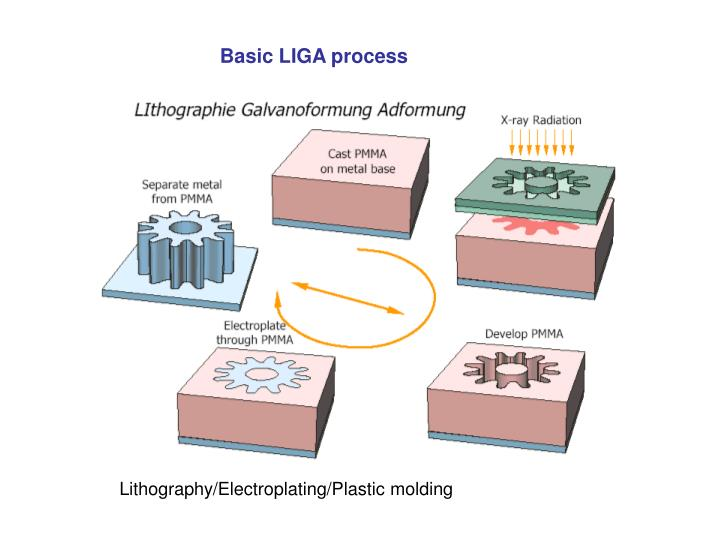 Basic LIGA process