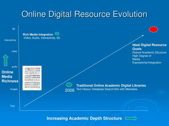 Online Digital