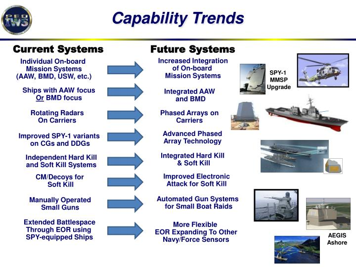 Capability Trends