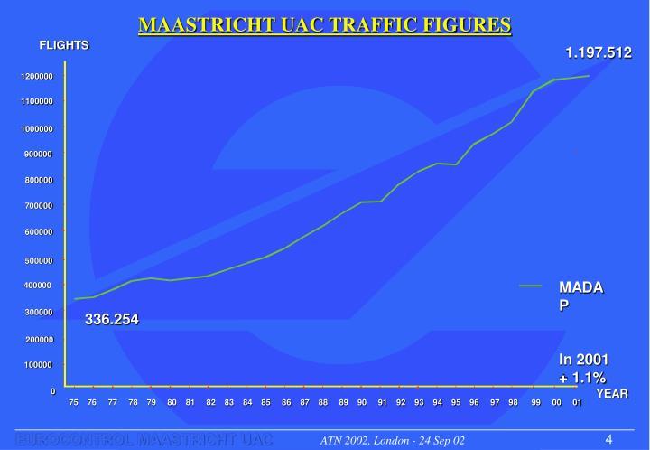 MAASTRICHT UAC TRAFFIC FIGURES