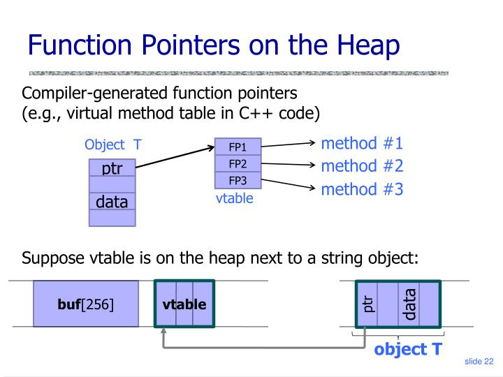 Function Pointers on the Heap