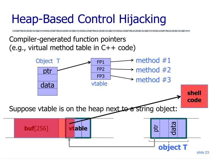 Heap-Based Control Hijacking