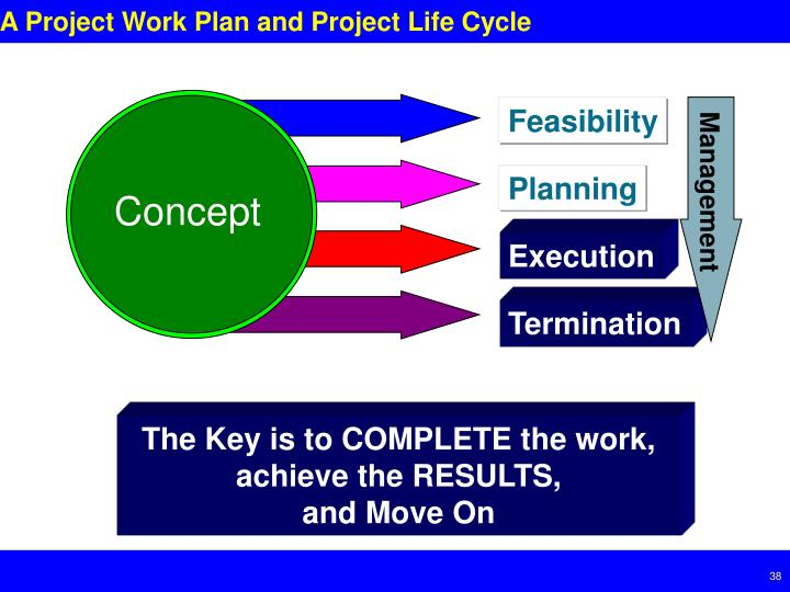 A Project Work Plan and Project Life Cycle