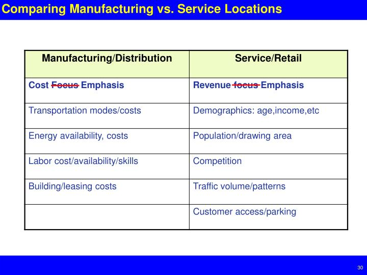 Comparing Manufacturing vs. Service Locations