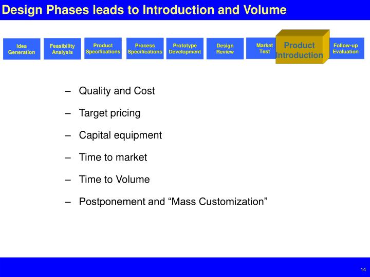Design Phases leads to Introduction and Volume