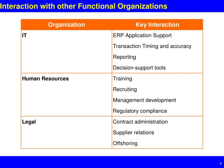 Interaction with other Functional Organizations