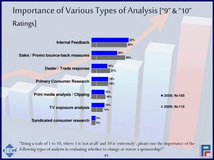 Importance of Various Types of Analysis