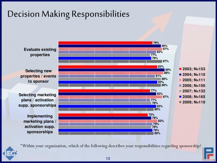 Decision Making Responsibilities