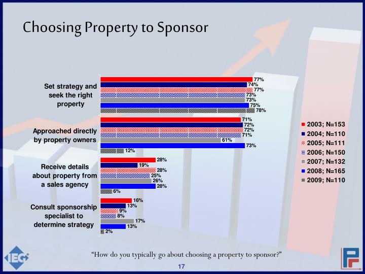 Choosing Property to Sponsor