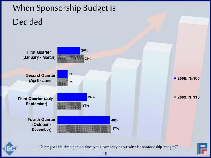 When Sponsorship Budget is