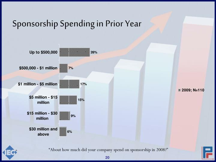 Sponsorship Spending in Prior Year