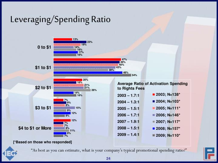 Average Ratio of Activation Spending to Rights Fees