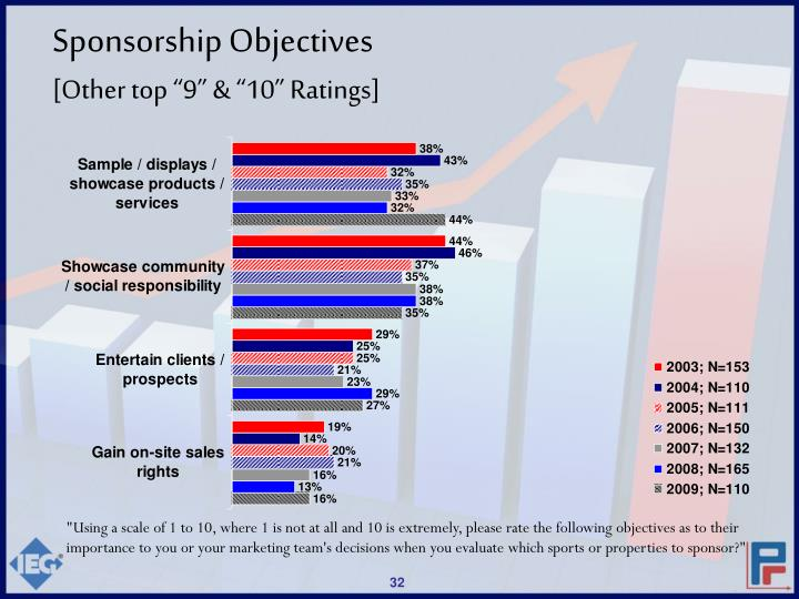 Sponsorship Objectives