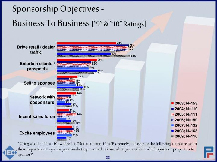 Sponsorship Objectives -