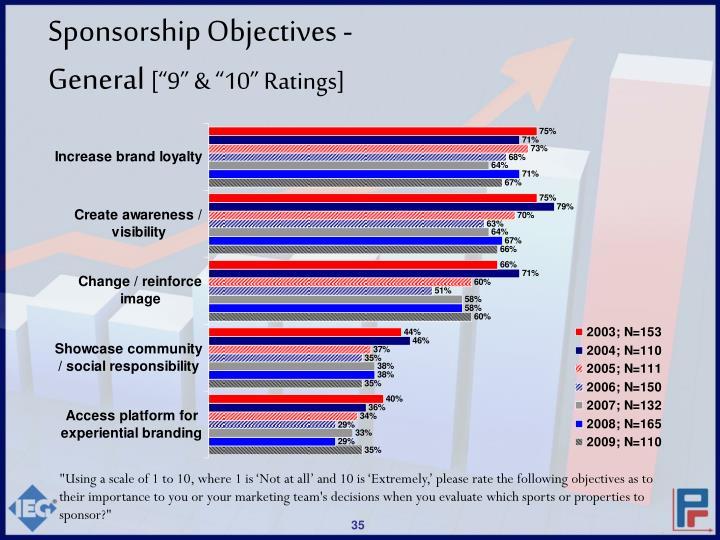 Sponsorship Objectives -