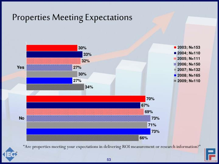 Properties Meeting Expectations
